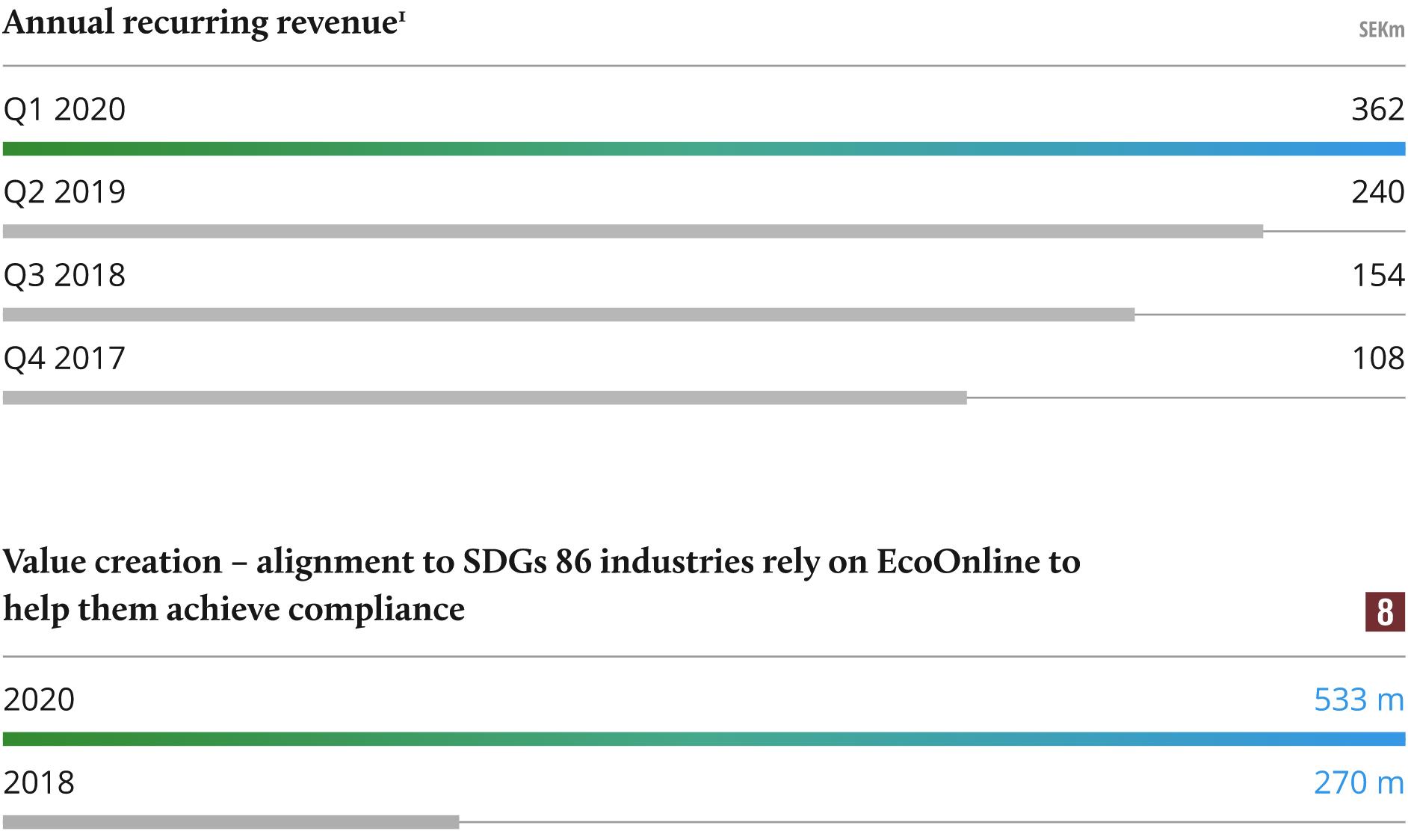 Ecoonline-exit-chart